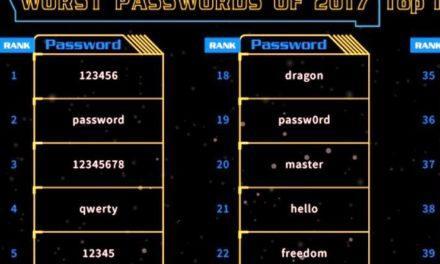 Оприлюднено найгірші паролі 2017 року