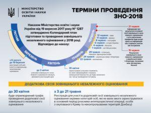Стартує реєстрація на ЗНО-2018. 5 кроків до успішної подачі документів