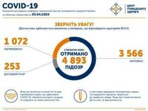 На 3 апреля в Украине подтверждено 1072 случаев заражения коронавирусом
