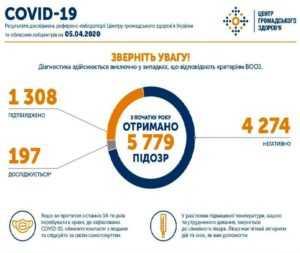 На 5 апреля в Украине подтверждено 1308 случаев заражения коронавирусом