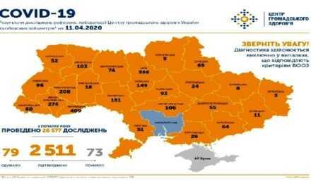 На 11 апреля в Украине подтверждено 2513 случая COVID-19