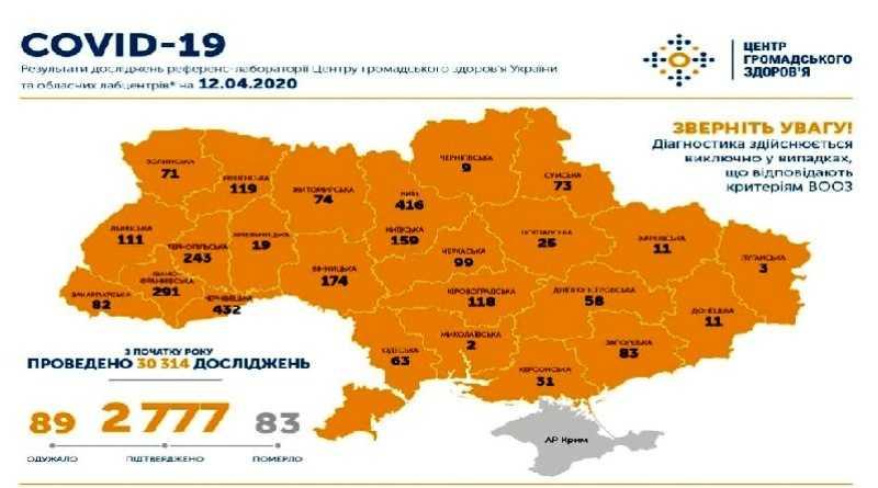 На 12 апреля в Украине подтверждено 2777 случая COVID-19