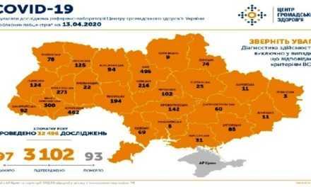 На 13 апреля в Украине подтверждено 3102 случая COVID-19