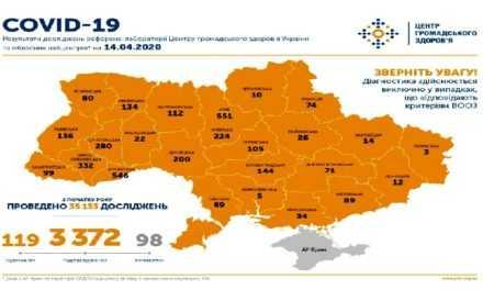 На утро 14 апреля в Украине подтверждено 3372 случая COVID-19