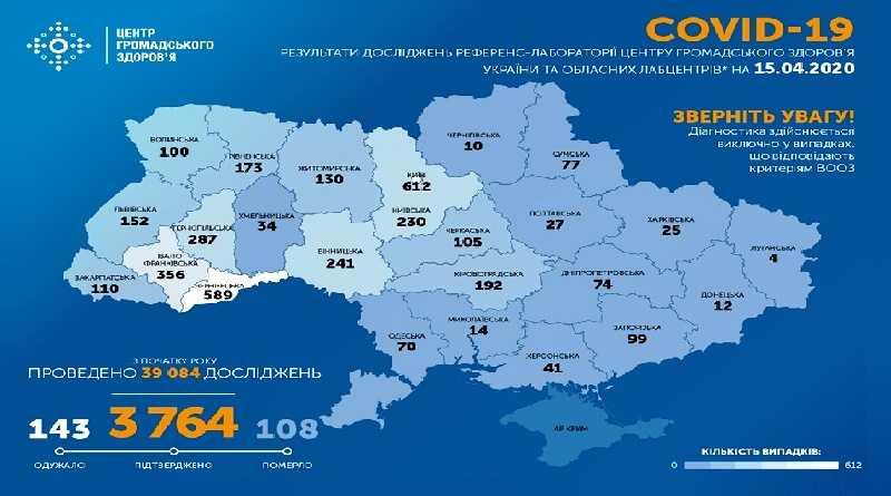 На утро 15 апреля в Украине подтверждено 3764 случая COVID-19