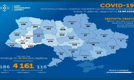На утро 16 апреля в Украине подтверждено 4161 случая COVID-19