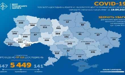На утро 19 апреля в Украине подтверждено 5449 случая COVID-19