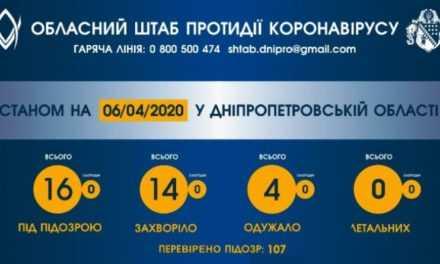 16 мешканців Дніпропетровщини перевіряють на коронавірус