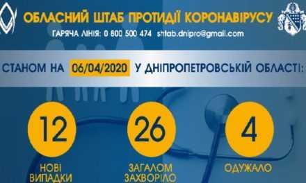 На Днепропетровщине обнаружили 12 новых случаев COVID-заболевания