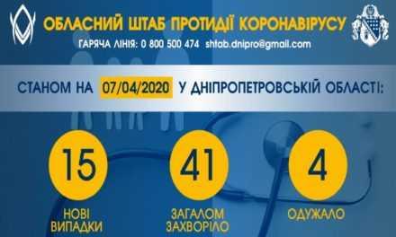 На Днепропетровщине обнаружили 15 новых случаев COVID-19. Все из Першотравенска