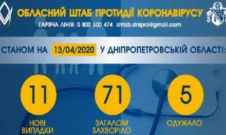 Коронавирус обнаружили еще у 6 жителей Павлограда