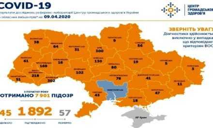 На утро 9 апреля в Украине подтверждено  1892 случая COVID-19