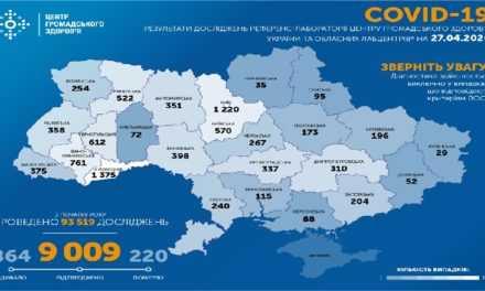 На ранок 27 квітня в Україні підтверджено 9 009 випадків COVID-19