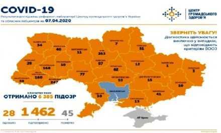 На утро 7 апреля в Украине подтверждено 1462 случаев заражения коронавирусом