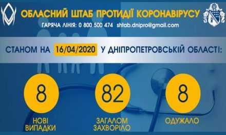 На Днепропетровщине подтвердили 8 новых случаев заболевания коронавирусом