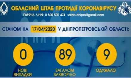Уже 9 жителей Днепропетровской области выздоровели от коронавируса