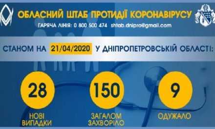 В Днепропетровской области подтвердили 19 новых случаев COVID-19, а в целом за сутки 28
