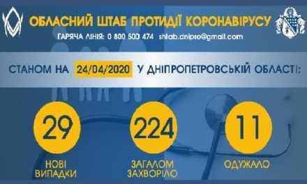 В Днепропетровской области 29 новых случаев коронавируса