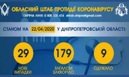 В Днепропетровской области обнаружили 29 новых случаев коронавируса