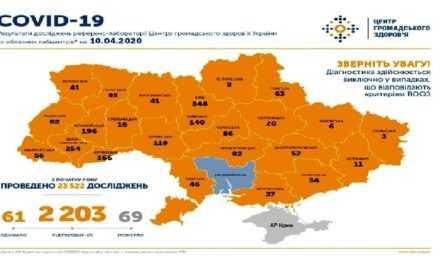 На утро 10 апреля в Украине подтверждено 2203 случая COVID-19