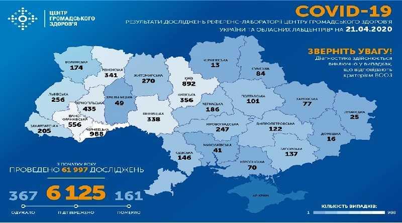 На утро 21 апреля в Украине подтверждено 6125 случая COVID-19