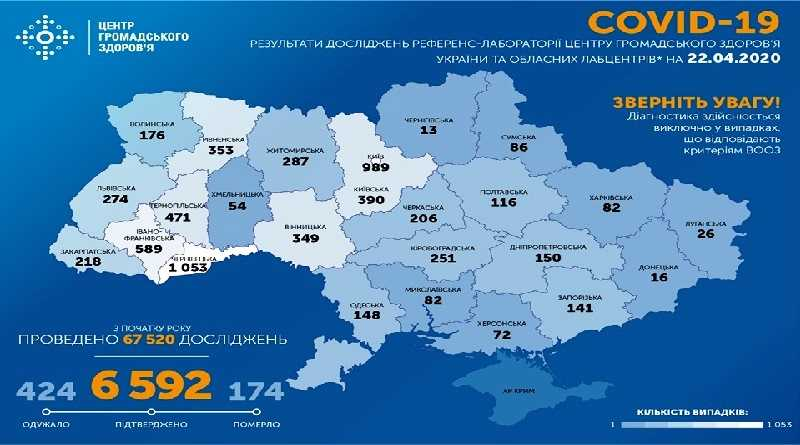 На утро 22 апреля в Украине подтверждено 6592 случая COVID-19