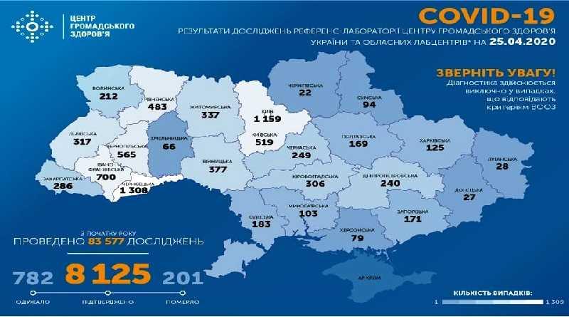 На утро 25 апреля в Украине подтверждено 8125 случая COVID-19
