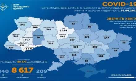На ранок 26 квітня в Україні підтверджено 8617 випадки COVID-19