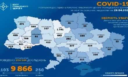 На ранок 29 квітня в Україні підтверджено 9 866 випадків COVID-19