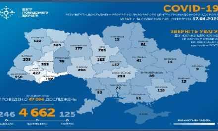 На утро 17 апреля в Украине подтверждено 4662 случая COVID-19