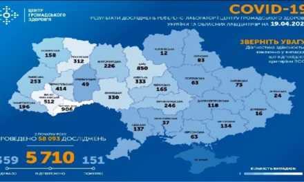 На утро 20 апреля в Украине подтверждено 5710 случая COVID-19