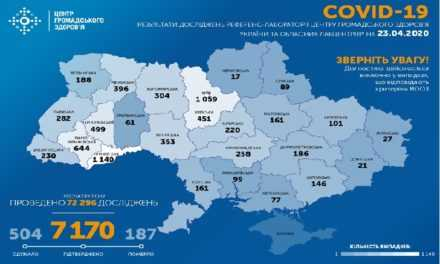 На утро 23 апреля в Украине подтверждено 7170 случая COVID-19