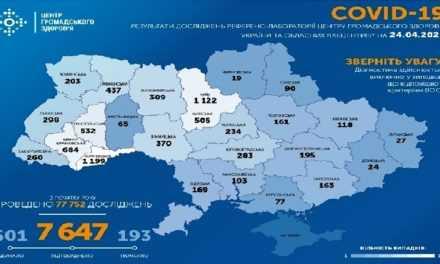 На утро 24 апреля в Украине подтверждено 7647 случая COVID-19
