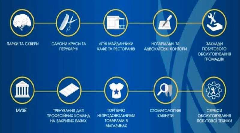 На Дніпропетровщині відкрили парки, перукарні та магазини