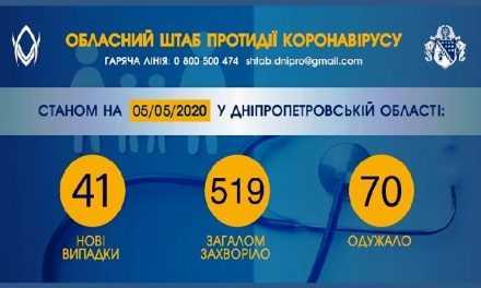 Ще у 41 мешканця Дніпропетровщини виявили COVID-19