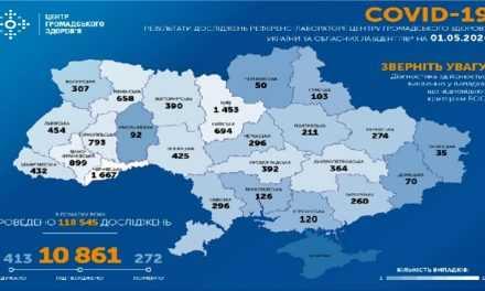 На ранок 1 травня в Україні підтверджено 10 861 випадків COVID-19