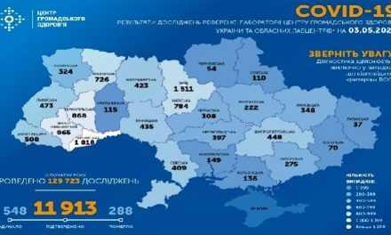 На ранок 3 травня в Україні підтверджено 11 913 випадків COVID-19