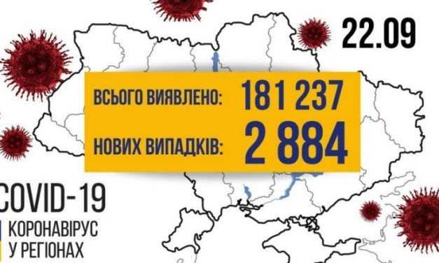 Свежая статистика по Covid-19: в Павлограде плюс 3 инфицированных