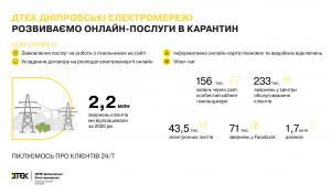 День энергетика: вДТЭК Днепровские электросети подвели итоги уходящего 2020 года