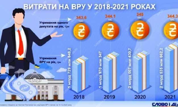 В какие суммы народу Украины обходятся нардепы ВРУ